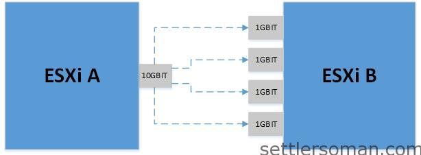 Multi-NIC vMotion - Scenario A