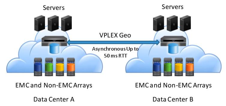 EMC VPLEX - Geo