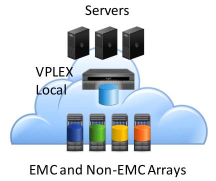 EMC VPLEX Local