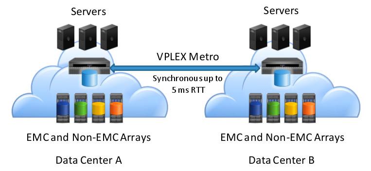 EMC VPLEX - Metro