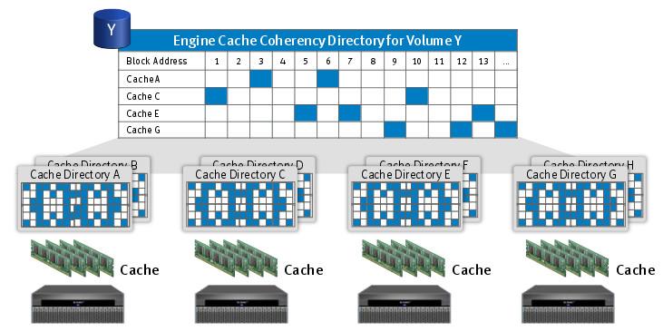 EMC VPLEX - global cache