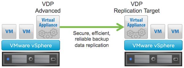 VDP 5.8 Replication Target 2