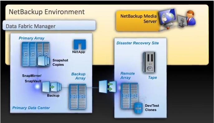 NetBackup Replication Director