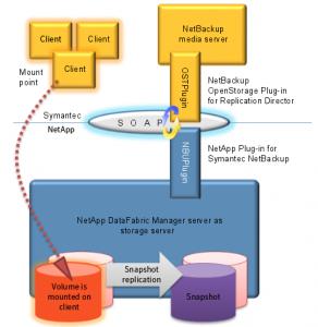 NetBackup Replication Director - OST plugin
