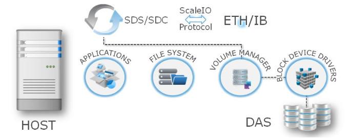 EMC ScaleIO - Architecture