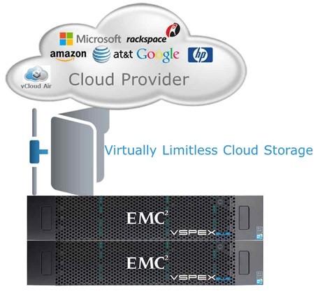 EMC VSPEX Blue powered by VMware EVO:RAIL - Overview. - CloudArray Gateway