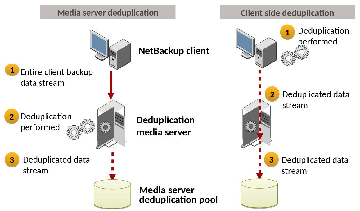 NetBackup Media Server Deduplication Pool (MSDP): Overview 2