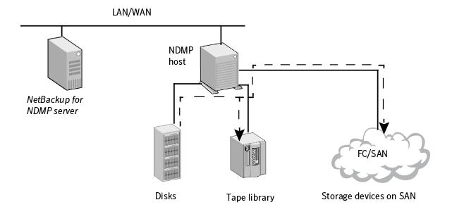 netbackup for ndmp