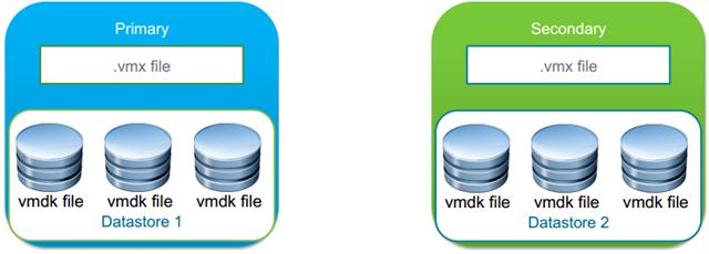 What's New in VMware vSphere 6.0: Multi-CPU Fault Tolerance 2