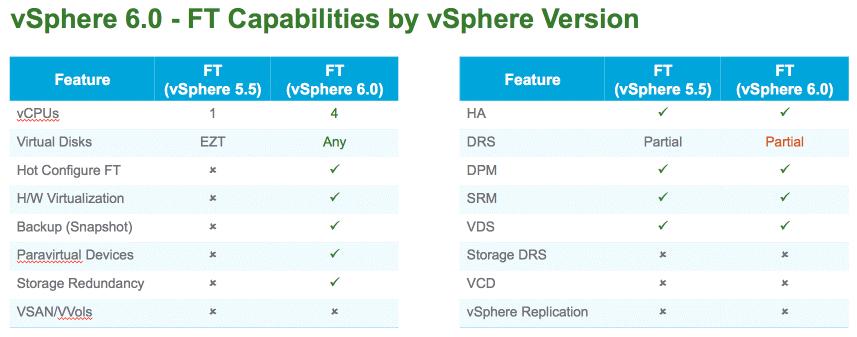 What's New in VMware vSphere 6.0: Multi-CPU Fault Tolerance 3