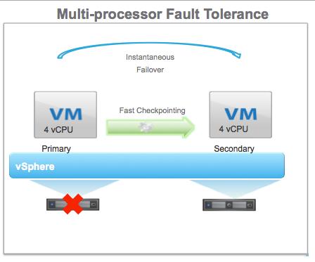 What's New in VMware vSphere 6.0: Multi-CPU Fault Tolerance