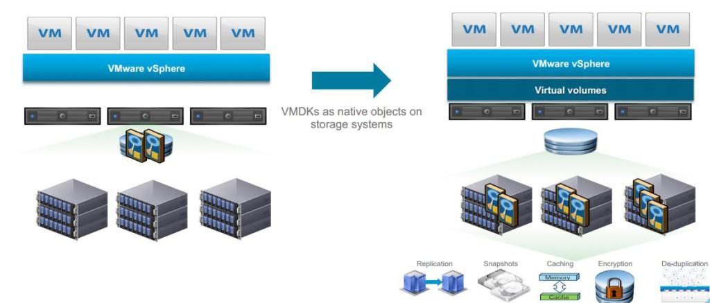 What 39 s new in vmware vsphere 6 0 virtual volumes vvols for Vmware vsphere 6 architecture