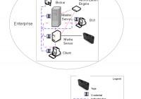 NetBackup Security: NetBackup Access Control (NBAC) 2
