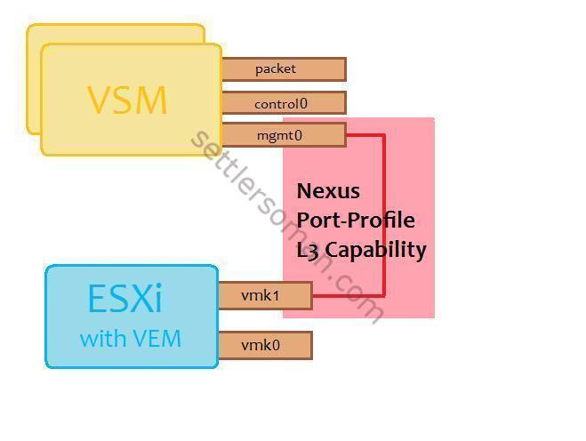 VSM (mgmt0) to VEM (vmk1)