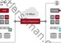 Zerto Virtual Replication 4.0: Cross Hypervisor Support