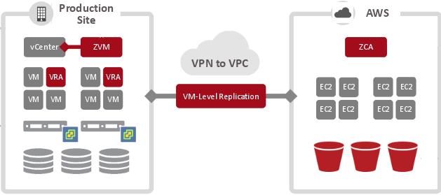 Zerto Virtual Replication 4.0: DRaaS to AWS