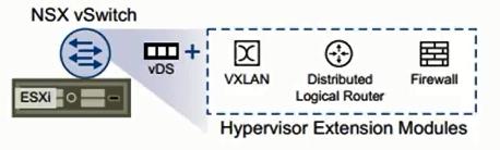 VMware NSX for vSphere - basics: Data Plane view