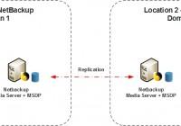When to use the NetBackup Auto Image Replication (AIR) - Scenario 2