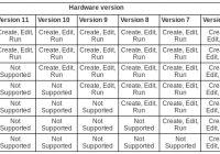 ESXi virtual machine hardware compatiblity