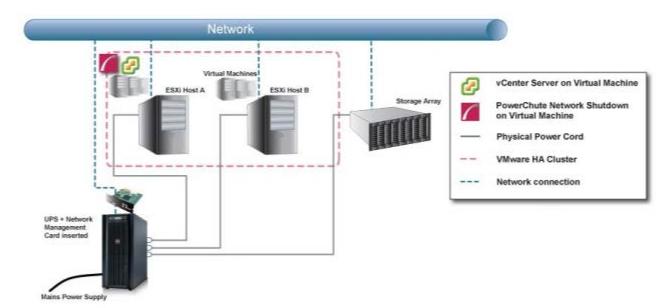 Integration PowerChute Network Shutdown with VMware